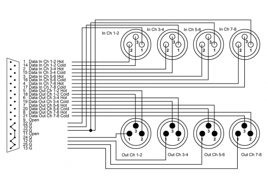 CORDIAL CABLES NUMERIQUES CFD1.5DFMY