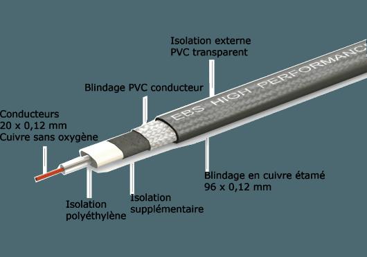 EBS Câbles PCF-HP28