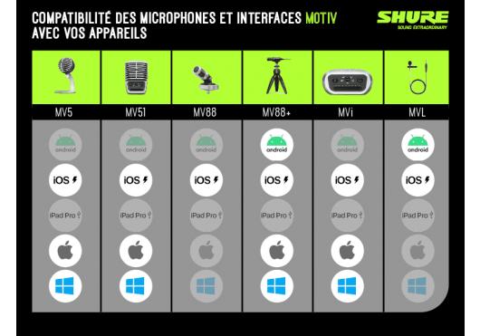 SHURE Micros Numériques MV88PLUS-VK
